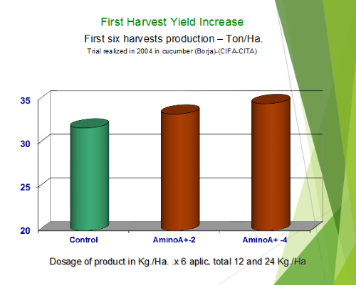 Field Harvest Yield Scale