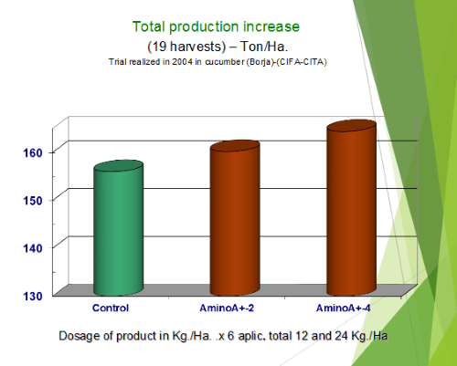 Total Production Increase Scale