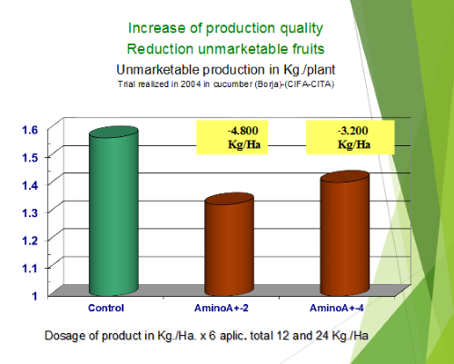 Increase of production quality reduction unmarketable fruits scale