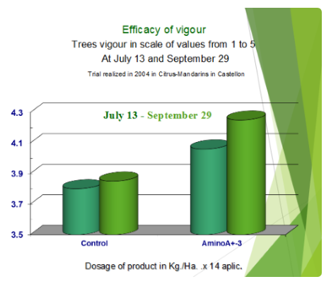 Efficacy of vigour scale July 13 - September 29
