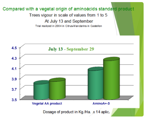 vigour scale compared with vegetal origin of aminoacids