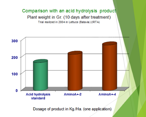 Comparison With An Hydrolysis Product