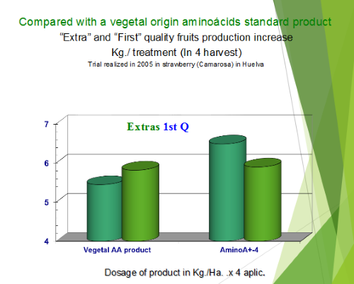 Compared with a vegetal origin of amino acids standard product