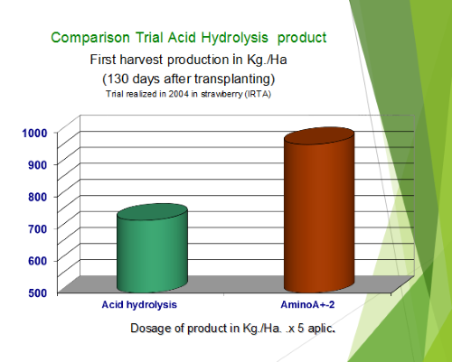 Comparison Trial Acid Hydrolysis product