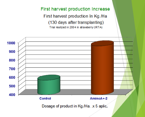 First harvest production increase