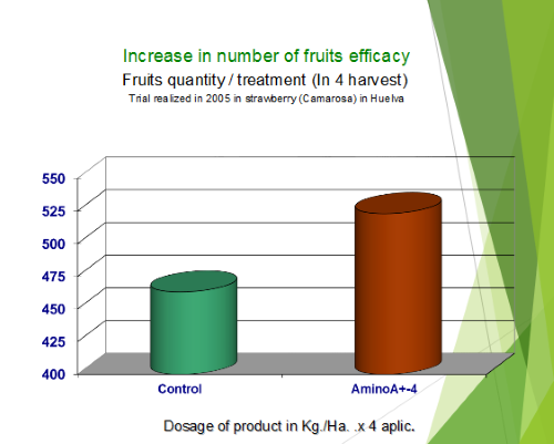 Increase in number of fruits efficacy
