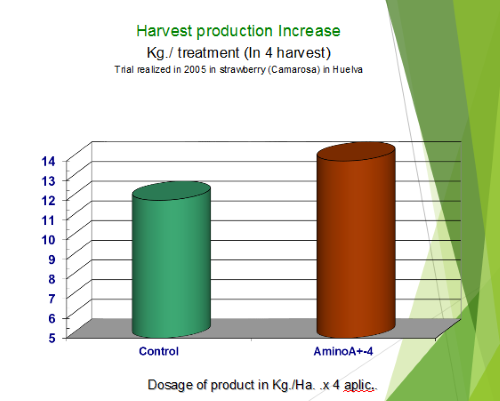 Harvest production increase