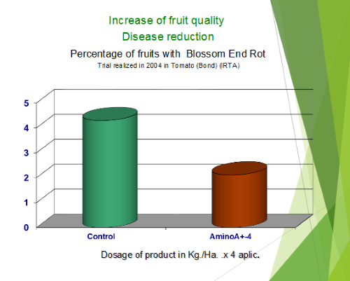 Increase of fruit quality disease reduction