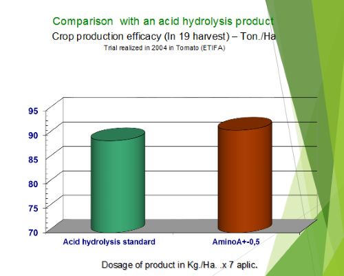 Comparison with an acid hydrolysis product