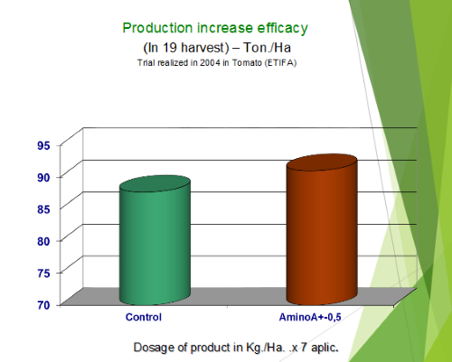 Production increase efficacy