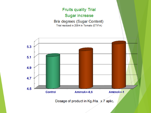 Fruits quality Trial Sugar increase
